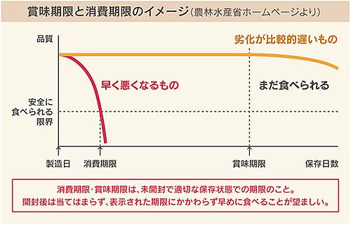 賞味期限と消費期限をわける基準