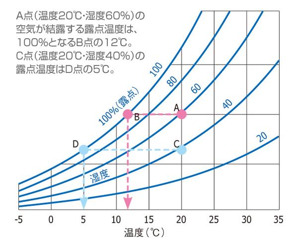 露点温度グラフ