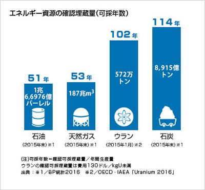 エネルギー資源確認埋蔵量グラフ
