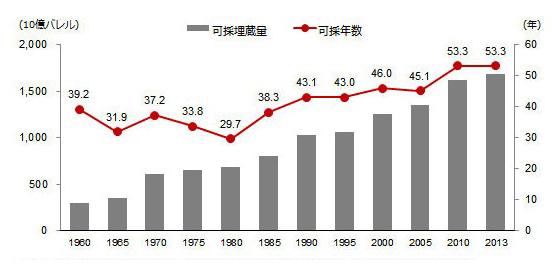 ガゾリン・灯油の可採年数グラフ